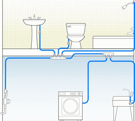 how to run plumbing how to run plumbing how to run pex tubing water lines
