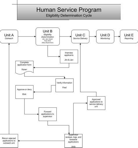 contoh layout by process contoh flowchart expenditure cycle contoh qq