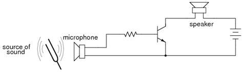 transistor bipolar sebagai penguat penguat common emitor transistor sebagai lifier desain sistem kontrol