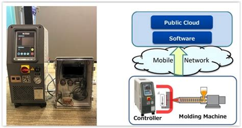 Termometer Ac Mobil matsui mfg docomo and docomo asia to demonstrate mobile connected iot platform for plastic