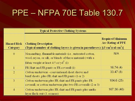 nfpa 70e arc flash ppe table murray state ppt