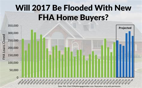 low credit score fha home buyers might qualify in 2017