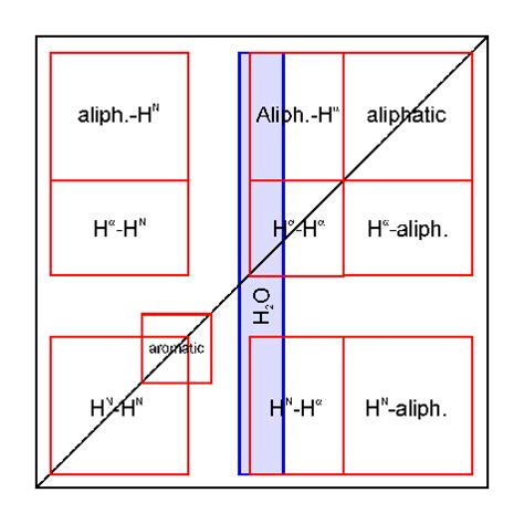 organic spectroscopy international two dimensional nmr