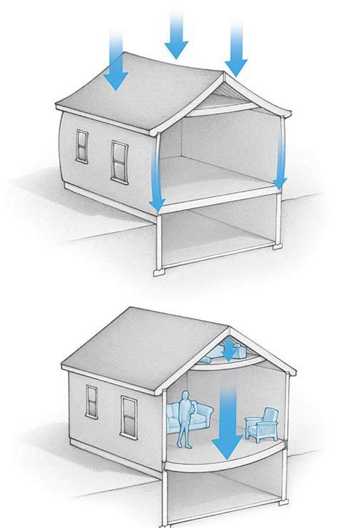 Fine Home Building how it works building loads fine homebuilding