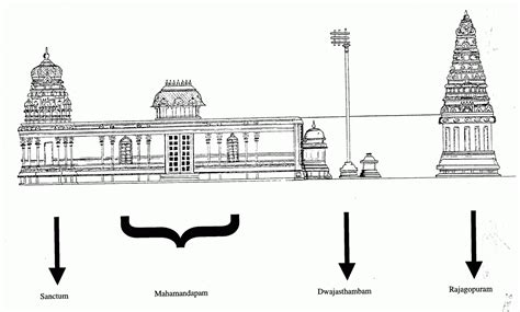 Hindu Temple Floor Plan by Unbelievable Facts And Scientific Reason Behind The