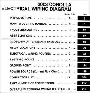 2003 Toyota Corolla Fuse Box Diagram Toyota Corolla 1998 Fuse Box Diagram Toyota Get Free