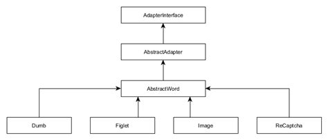 zend framework 2 switch layout architecture diagram captcha image collections how to