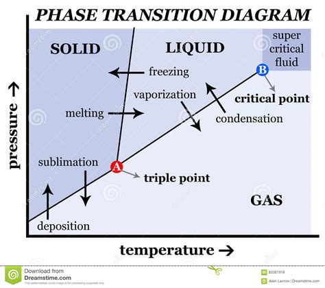 solid liquid phase diagram solid liquid gas stock illustration image of chemical