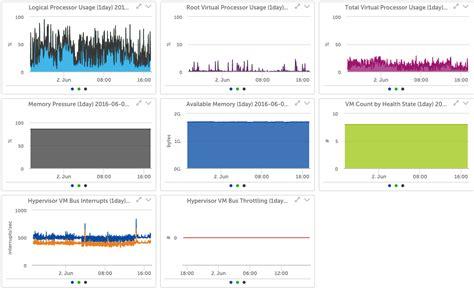 Monitor Huper Microsoft Hyper V Logicmonitor