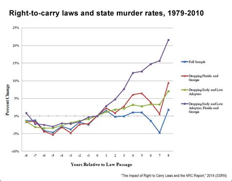 concealed carry statistics crime rate right to carry laws revisiting the link between guns and