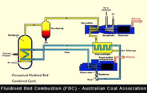 fluidized bed combustion graphs diagrams of global warming and climate