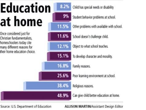 3dlearners homeschool statistics