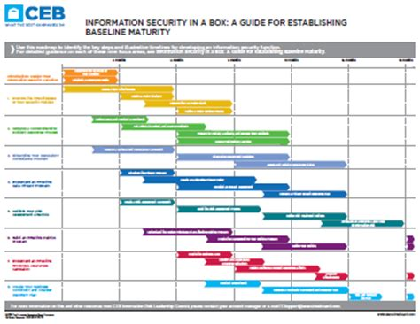 Information Security In A Box Ceb Information Technology Roadmap Template