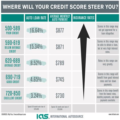bad credit score affects  auto loan rate
