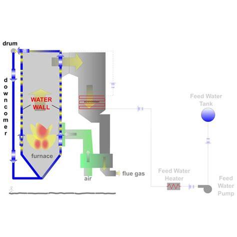 power plant boiler diagram how power plant boiler works