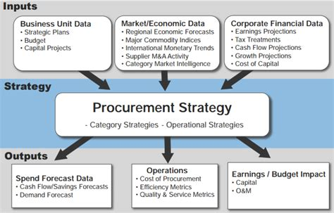 procurement category strategy template how to build a successful procurement strategy the