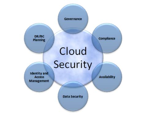 cloud security why clouds are safe and sound