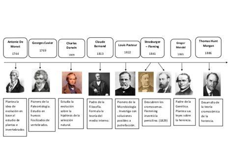 linea del tiempo del microscopio biologia 1 trabajos 96300193 linea de tiempo historia de la biologia