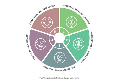 framework design compassionate systems design a framework for sustainable