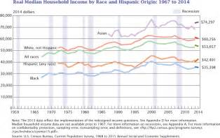 Median Income Median Income