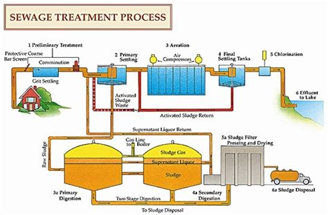 design criteria of wastewater treatment plant recycling biosolids from wastewater treatment facilities