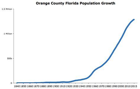 orlando population orange county florida population 2016 data facts