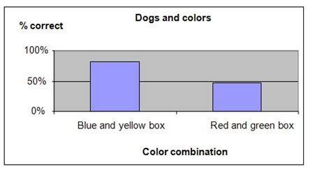 are dogs color blind science fair project on dogs breeds picture