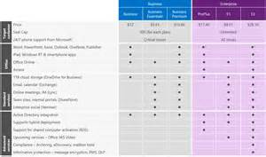 Office 365 Portal Telstra New Office 365 Small And Medium Business Plans Available
