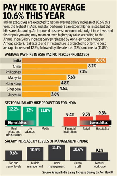 Average Salary Harvard Mba After 10 Years by Expect An Average 10 6 Pay Hike This Year Livemint