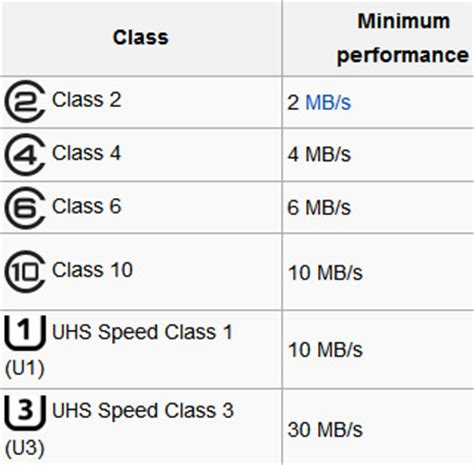 card classes how to choose the right sd memory card for your device