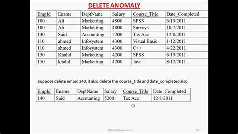 update delete anomaly youtube
