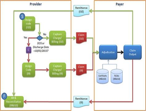 health insurance claims process flow diagram claims adjudication process flow chart
