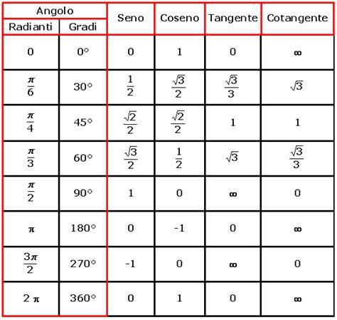 tavola trigonometrica 3 ap fisica