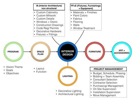 Home Interior Design Process Homemade Ftempo The Interior Design Process