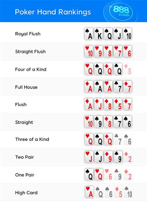 Wie spielt man Poker? Poker lernen in 8 kurzen Schritten bei 888poker