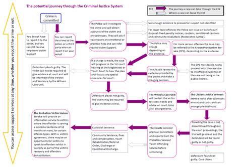 criminal justice process flowchart criminal justice system flowchart images