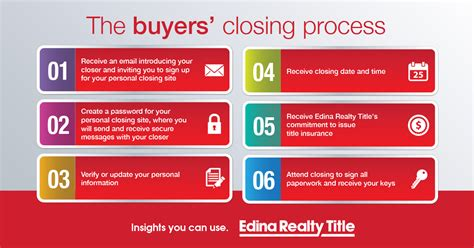 buying a house closing process buyer faqs about title and the closing process edina realty