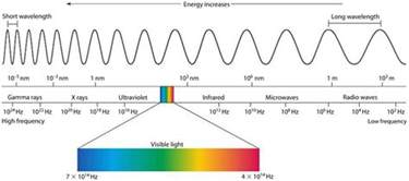 the electromagnetic spectrum mini physics learn