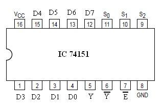 multiplexer pin diagram multiplexer ic 74151 sginfobmt