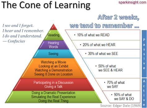 memory practices and learning how to apply learning strategies by memory exercise to learn faster remember more and be more attentive books tech transformation the learning cone