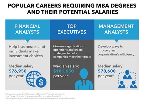 Mba Future Salary by Mba Careers Mba Career Paths For Success