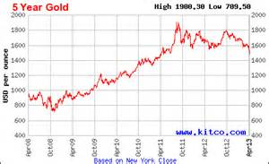 Gold Price Gold A Great Buying Opportunity Approaches