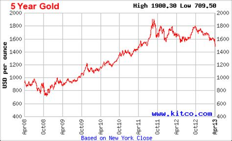 golden price gold a great buying opportunity approaches