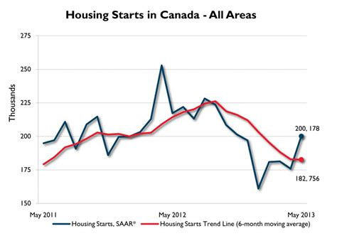 canadian housing starts hits six month high news may housing starts stay on track construction canada