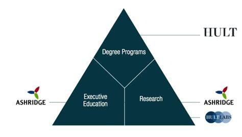 Ashridge Business School Mba by Ashridge And Hult Form Strategic Alliance