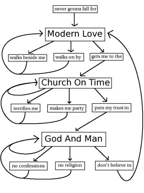 modern love a clever flowchart that accurately follows the lyrical