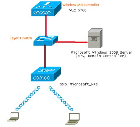 series wlc peap authentication  microsoft