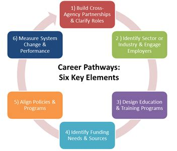 pcrn career pathways systems