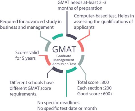Gre For Mba Quora by What Is The Difference Between The Gre The Gmat And The