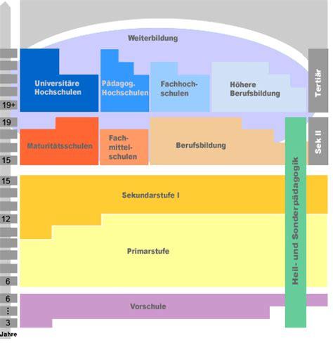 Schweizer Lebenslauf Auf Englisch Das Bildungswesen In Der Schweiz Berufsp 228 Dagogik 2011 2012